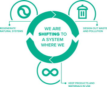 What is Circular Economy? And how can it improve our world?